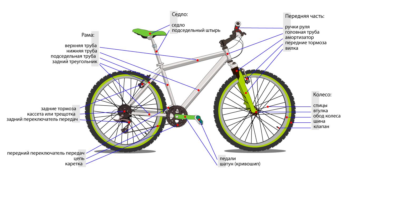 Схема велосипеда школьник